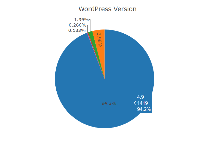Graph showing percentages of different WordPress versions being used with WP Health.