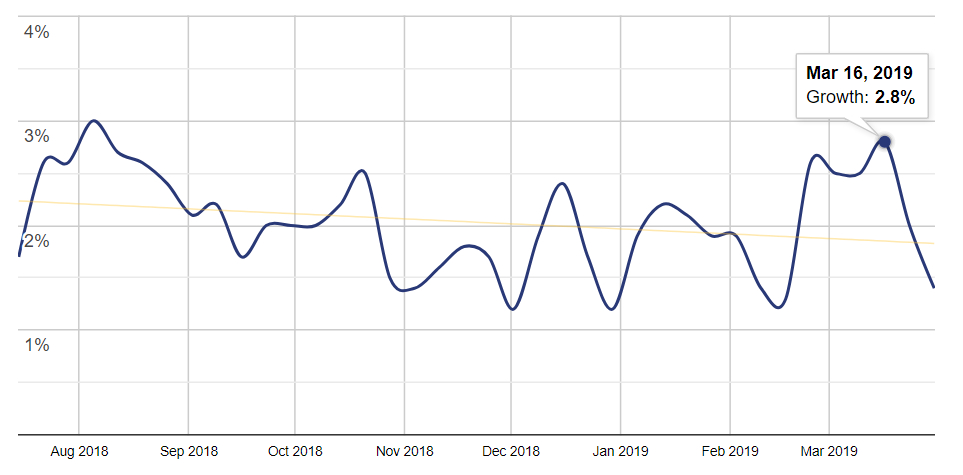 Line chart showing weekly growth of websites using the plugin. Week of March 16th highlighted with 2.8% weekly growth.