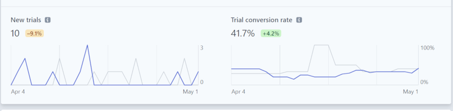 Screenshot of trial data showing 10 new trials which is down 9.1% and 41.7% trial conversion rate.