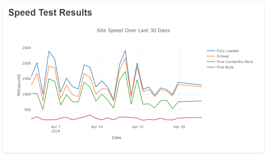 "Screenshot of line chart labeled ""Site Speed Over Last 30 Days"" with 4 different lines representing ""Fully Loaded"", ""Onload"", ""First Contentful Paint"", and ""First Byte""."